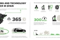 ENG_NokianTyres_infographic_Technology_center_spain