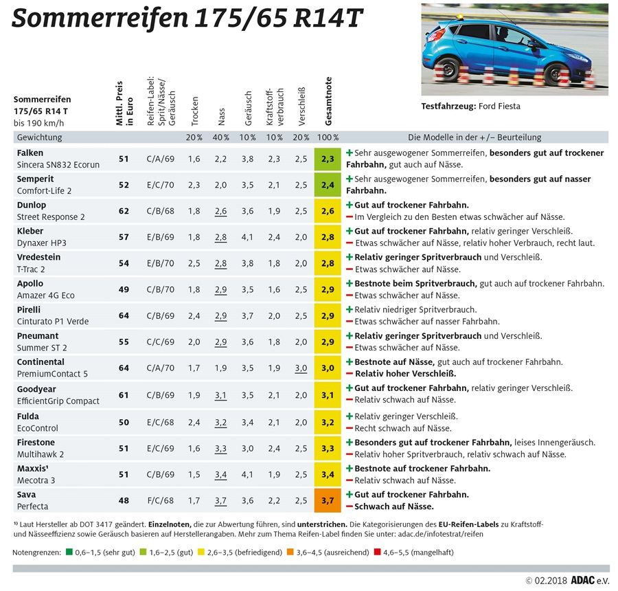test-letnich-pneumatik-175_65_R14T