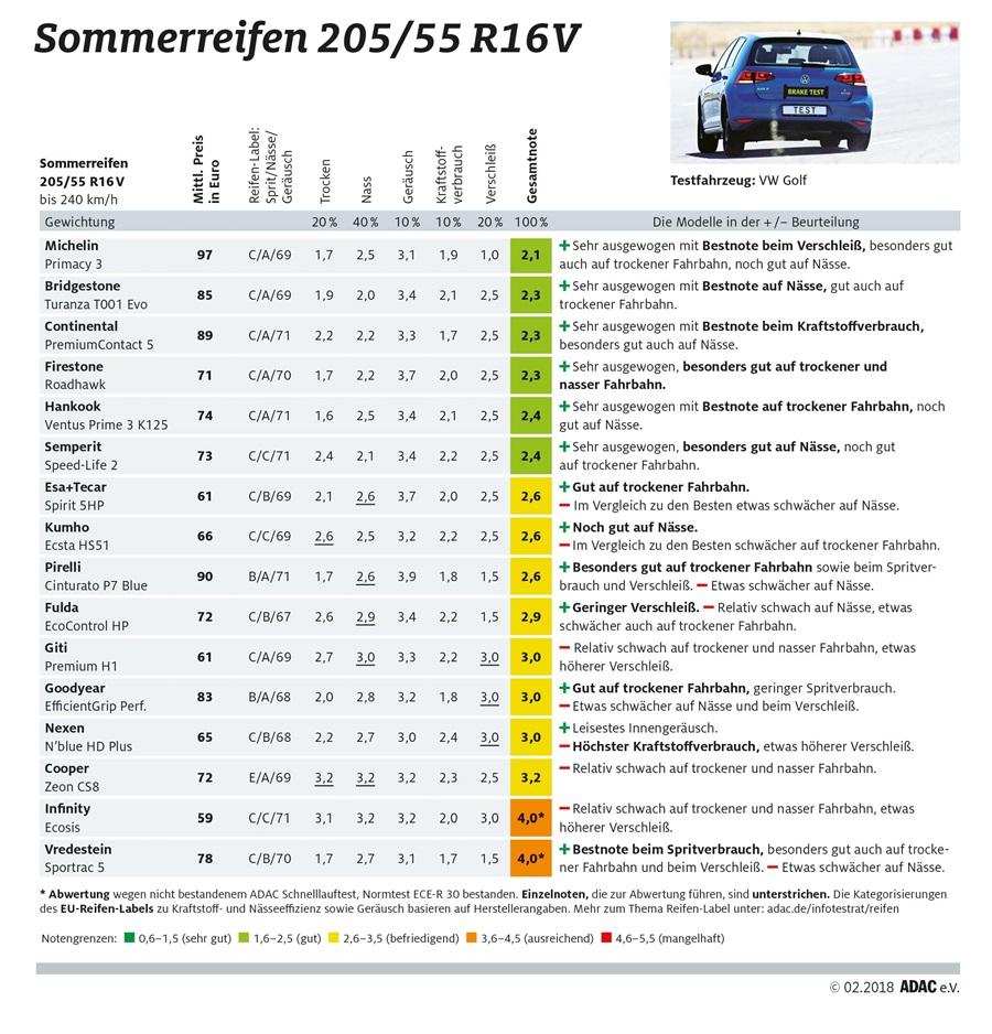 test-letnich-pneumatik-205_55_R16V